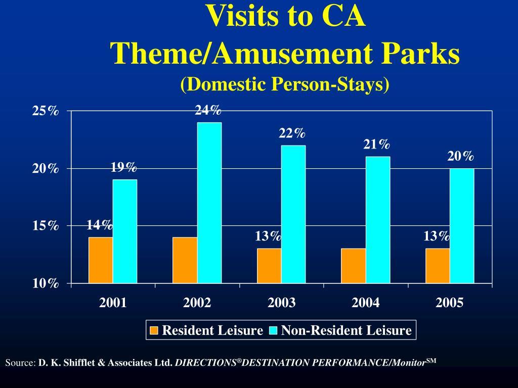 Visits to CA Theme/Amusement Parks