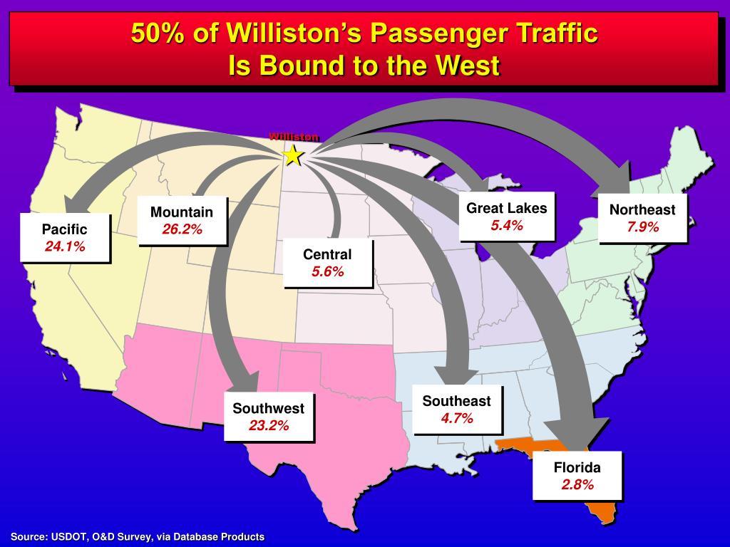 50% of Williston's Passenger Traffic