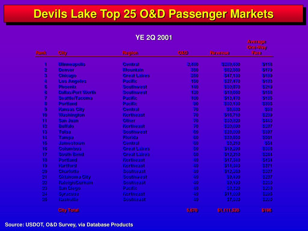 Devils Lake Top 25 O&D Passenger Markets