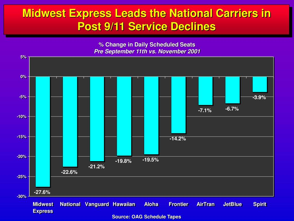 Midwest Express Leads the National Carriers in