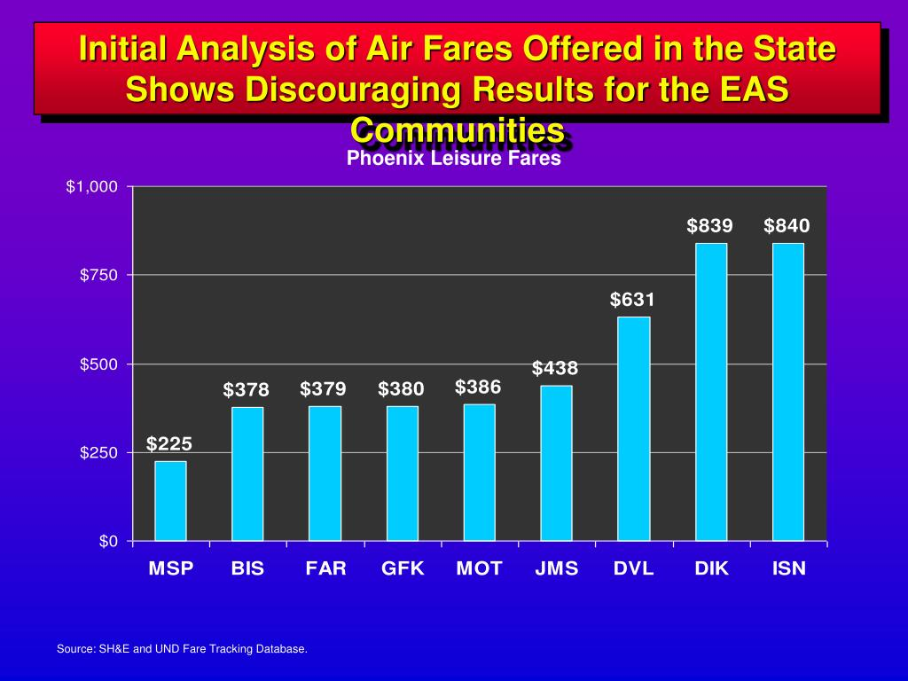 Initial Analysis of Air Fares Offered in the State
