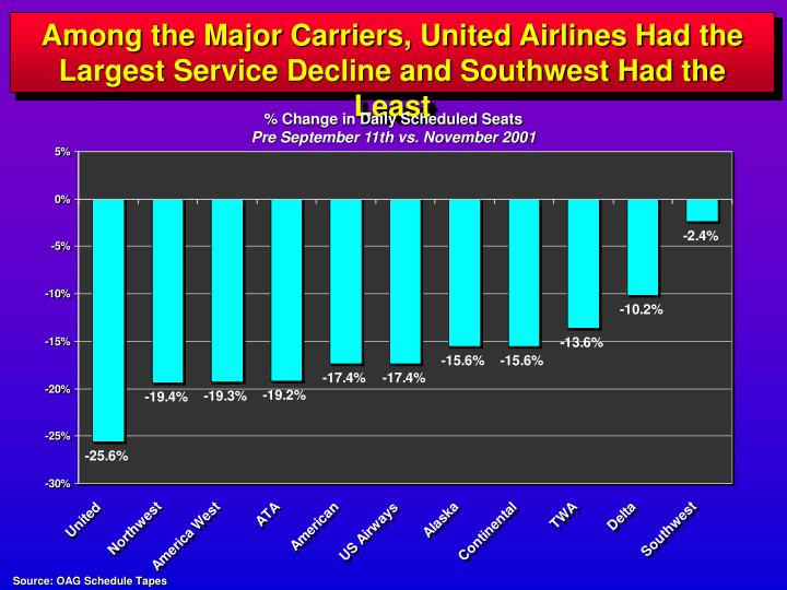 Among the Major Carriers, United Airlines Had the Largest Service Decline and Southwest Had the Leas...