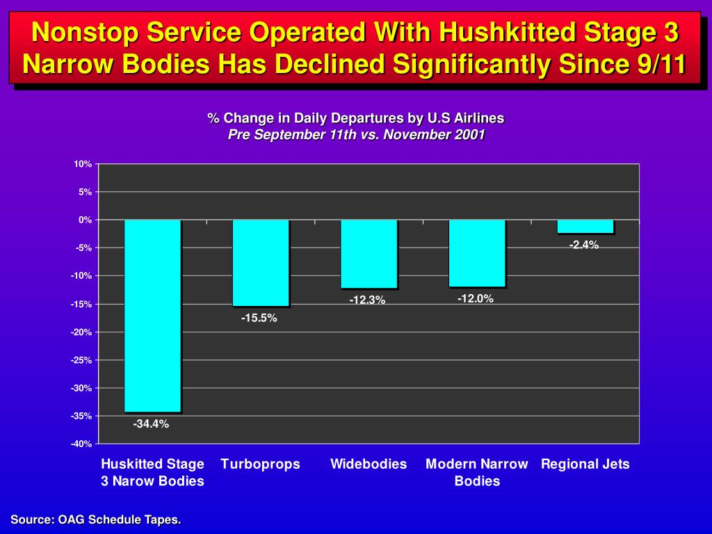 Nonstop Service Operated With Hushkitted Stage 3 Narrow Bodies Has Declined Significantly Since 9/11