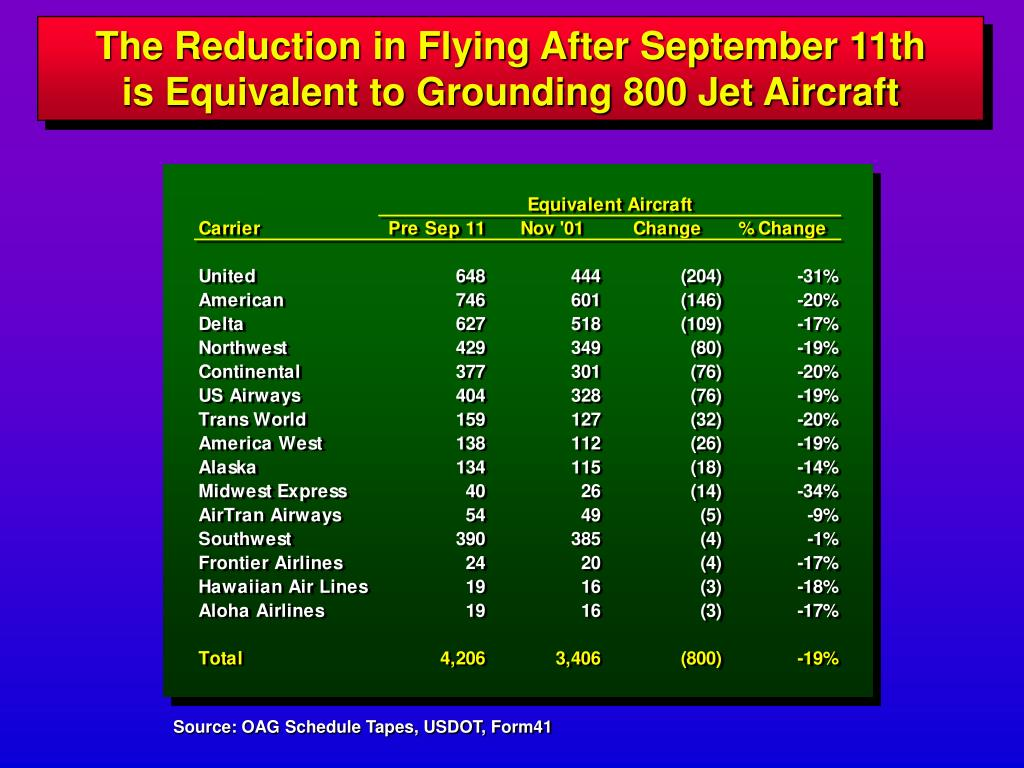 The Reduction in Flying After September 11th