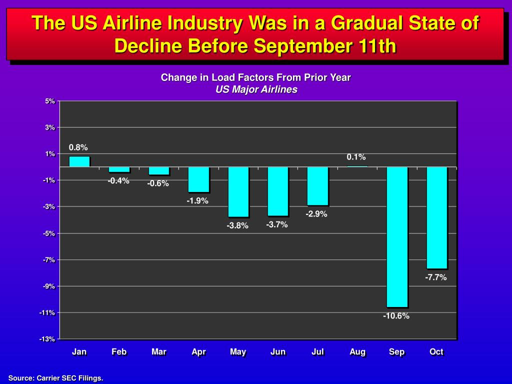 The US Airline Industry Was in a Gradual State of Decline Before September 11th
