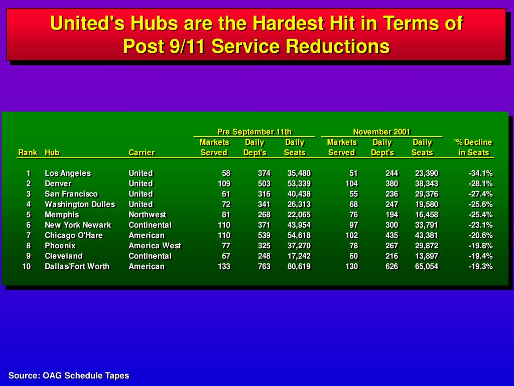 United's Hubs are the Hardest Hit in Terms of