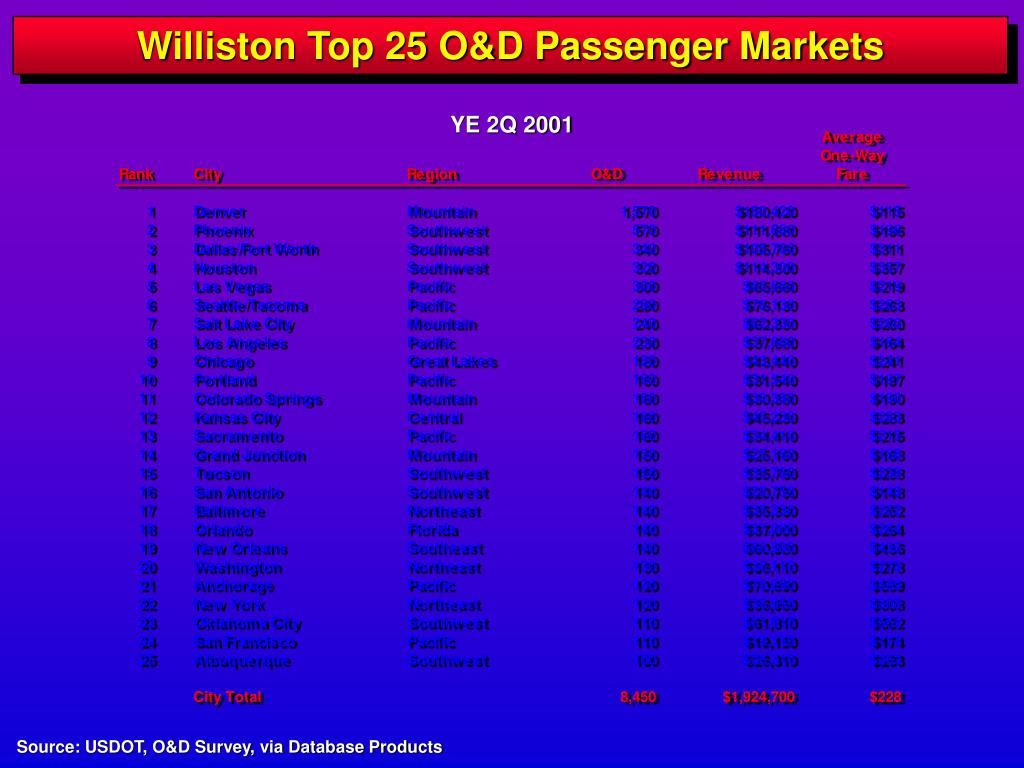 Williston Top 25 O&D Passenger Markets