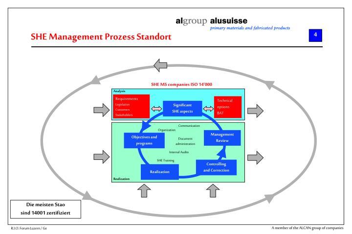 SHE Management Prozess Standort
