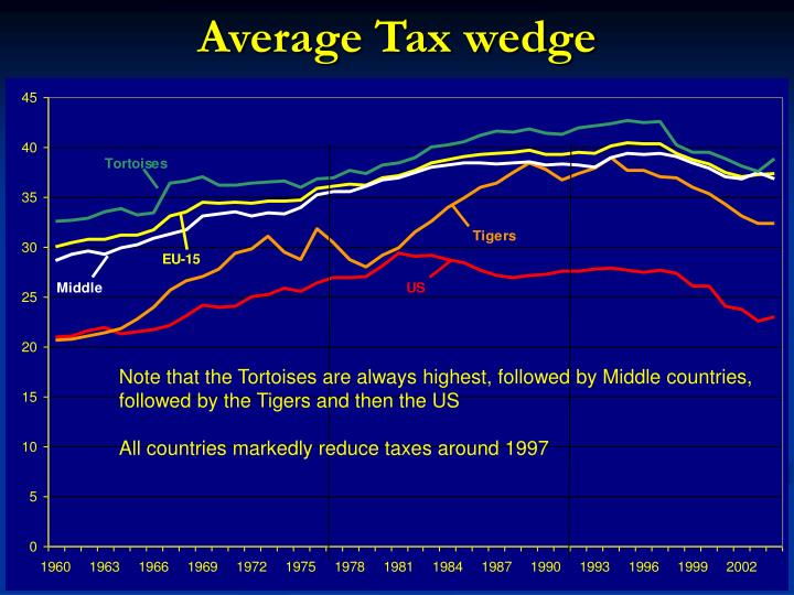 Average Tax wedge