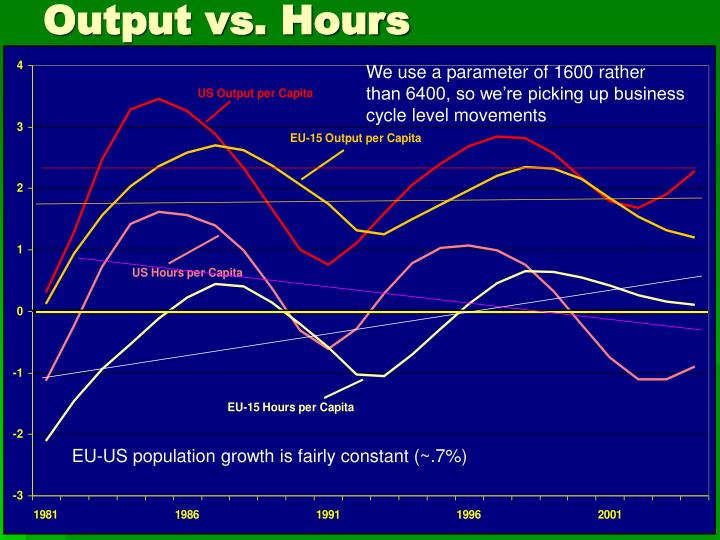 Output vs. Hours