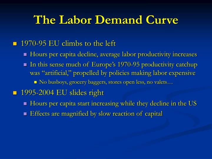 The Labor Demand Curve