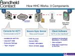 how hhc works 3 components