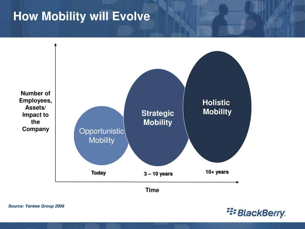 how mobility will evolve l.