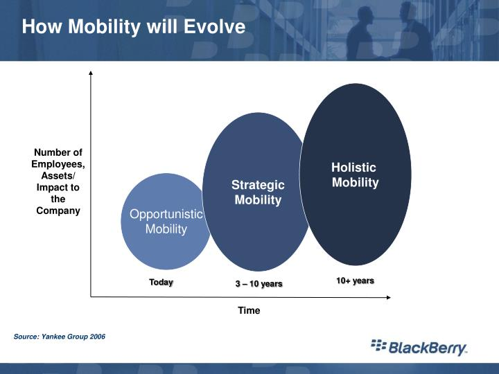 How mobility will evolve