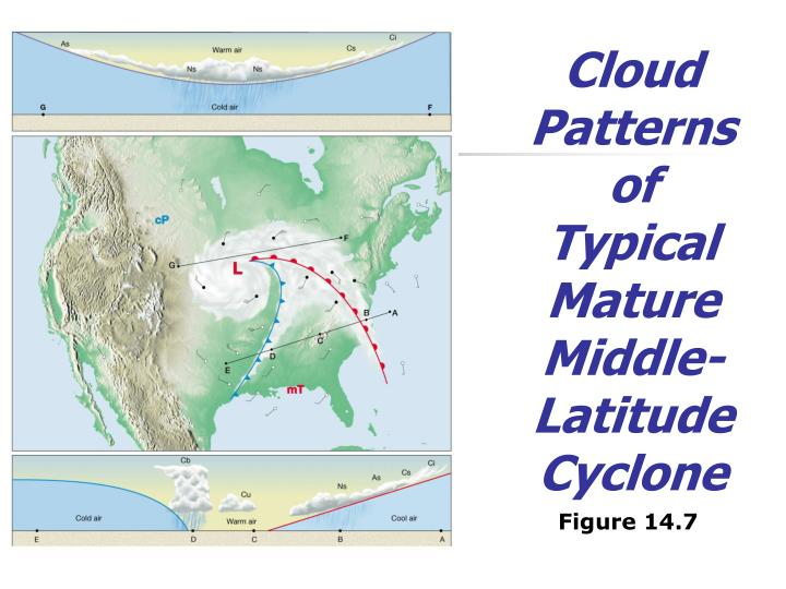 Cloud Patterns of  Typical  Mature Middle-Latitude Cyclone