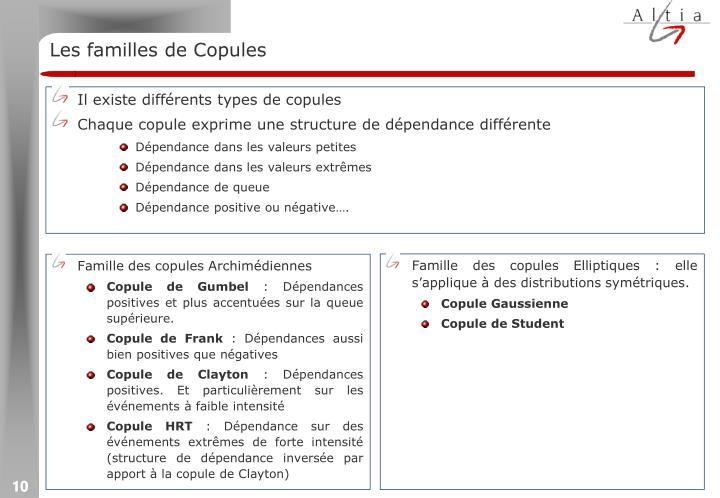 Les familles de Copules