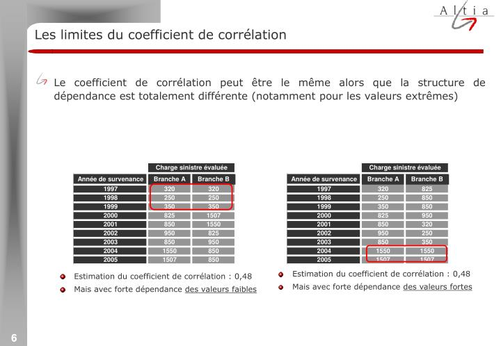 Les limites du coefficient de corrélation