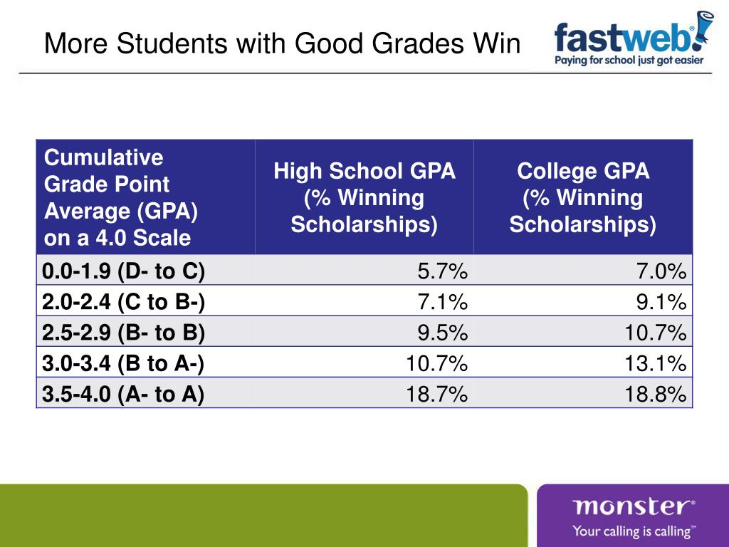 More Students with Good Grades Win