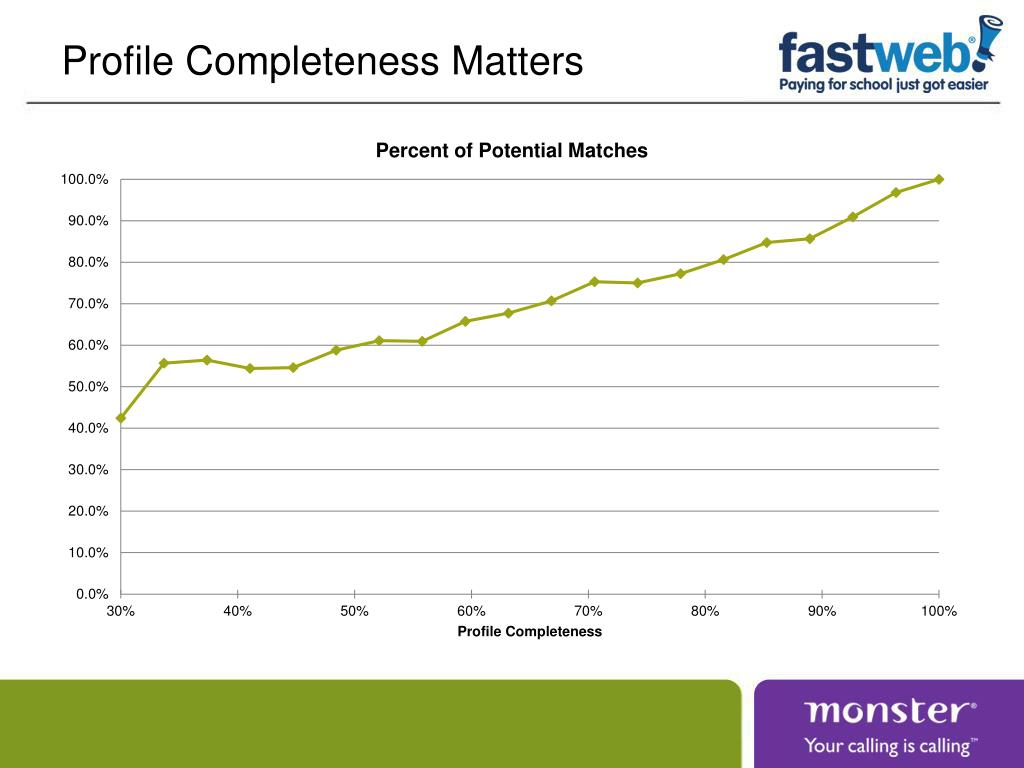 Profile Completeness Matters