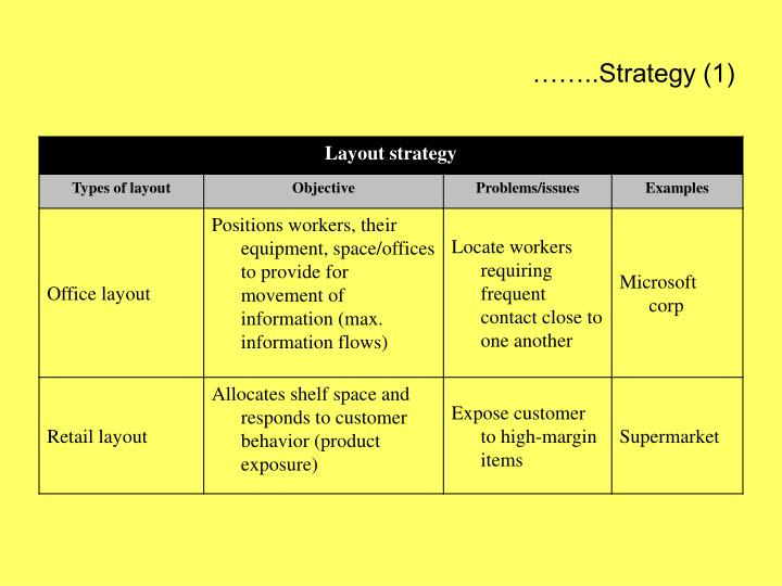……..Strategy (1)