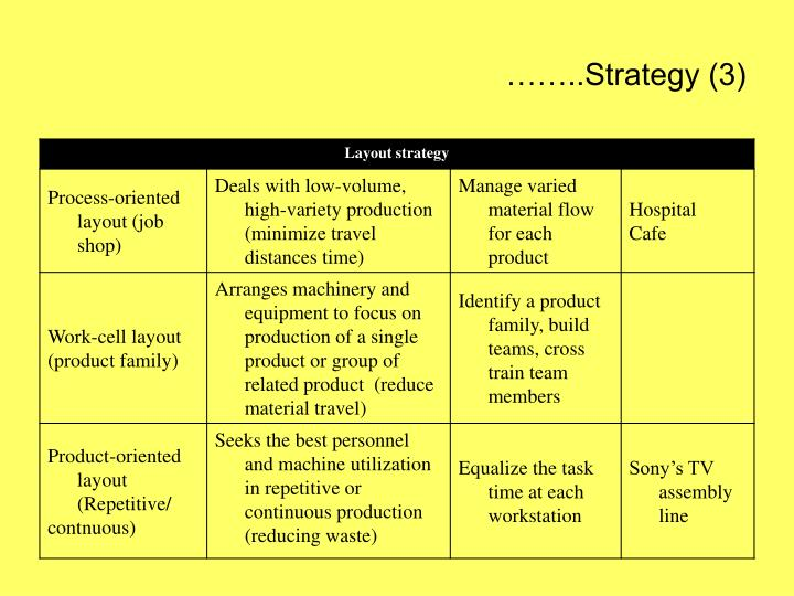 ……..Strategy (3)