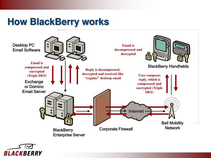 How blackberry works
