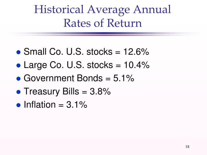 Historical Average Annual