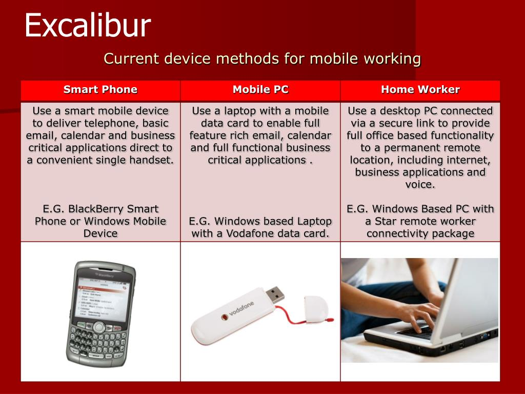 Current device methods for mobile working
