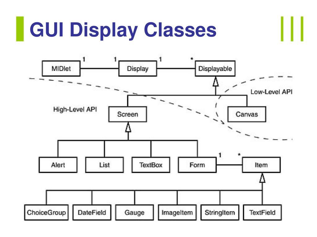 GUI Display Classes