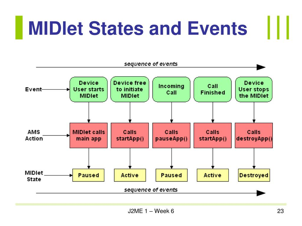 MIDlet States and Events