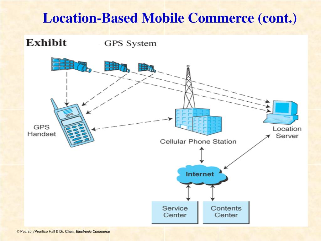Location-Based Mobile Commerce (cont.)