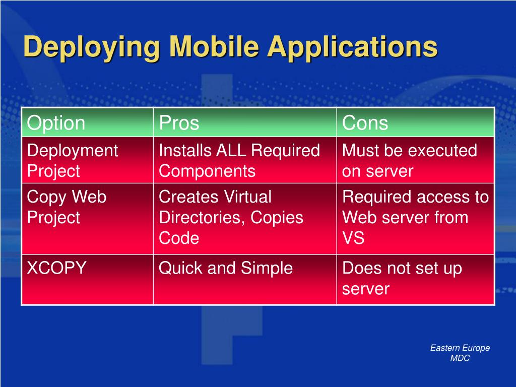 Deploying Mobile Applications