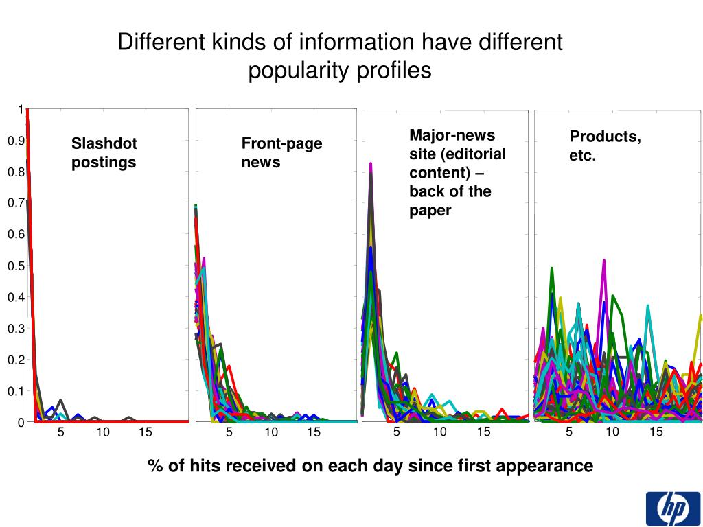 Different kinds of information have different