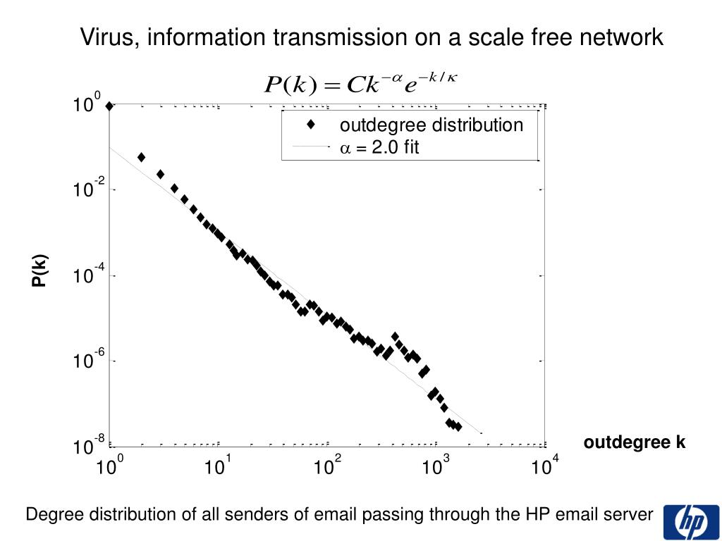 Virus, information transmission on a scale free network