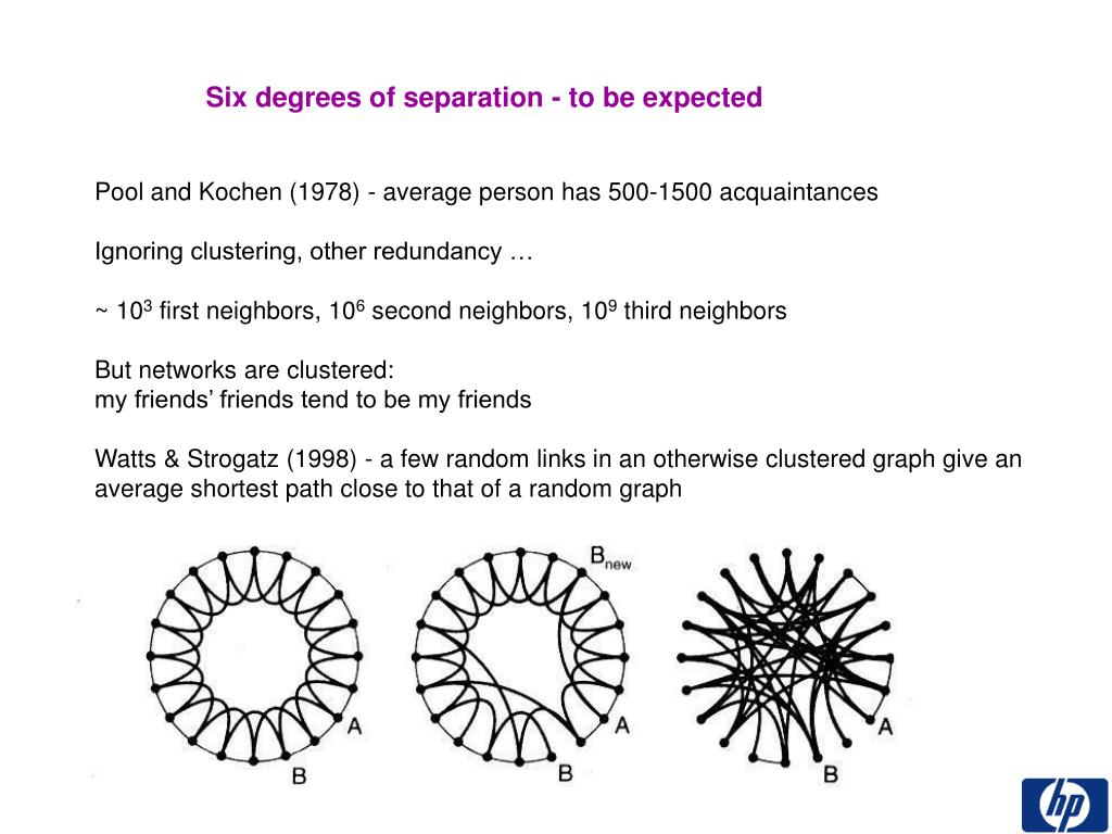 Six degrees of separation - to be expected