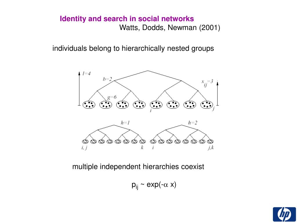 Identity and search in social networks
