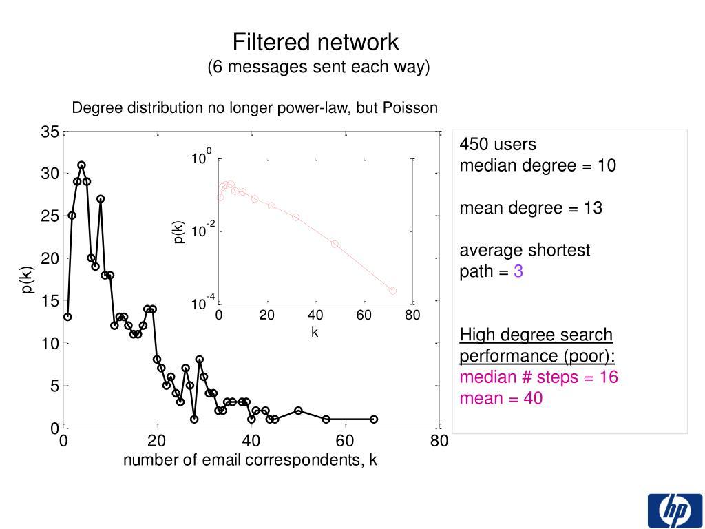 Filtered network