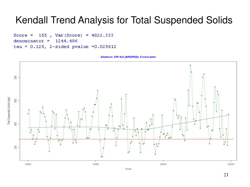 Kendall Trend Analysis for Total Suspended Solids