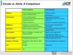 clouds vs grids a comparison