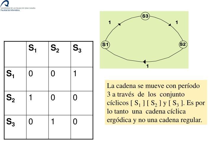 La cadena se mueve con período 3 a través  de  los  conjunto cíclicos [ S