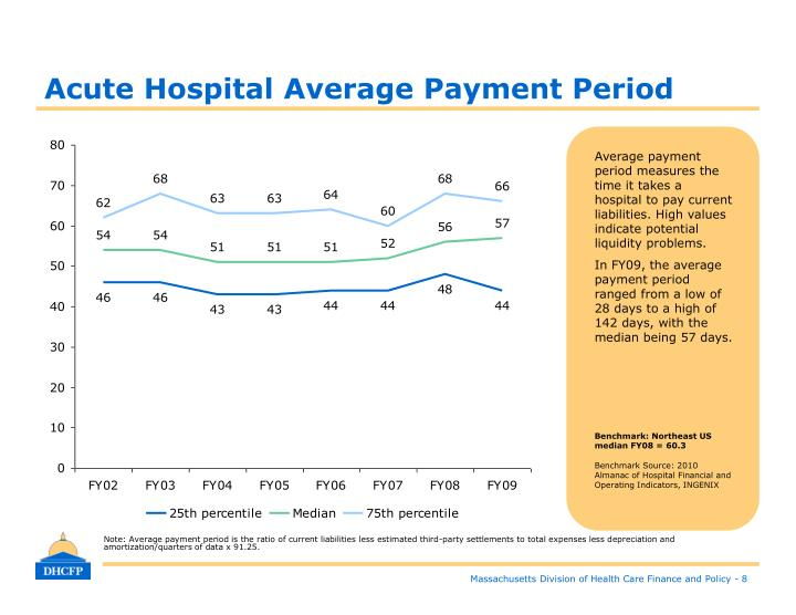 Acute Hospital Average Payment Period
