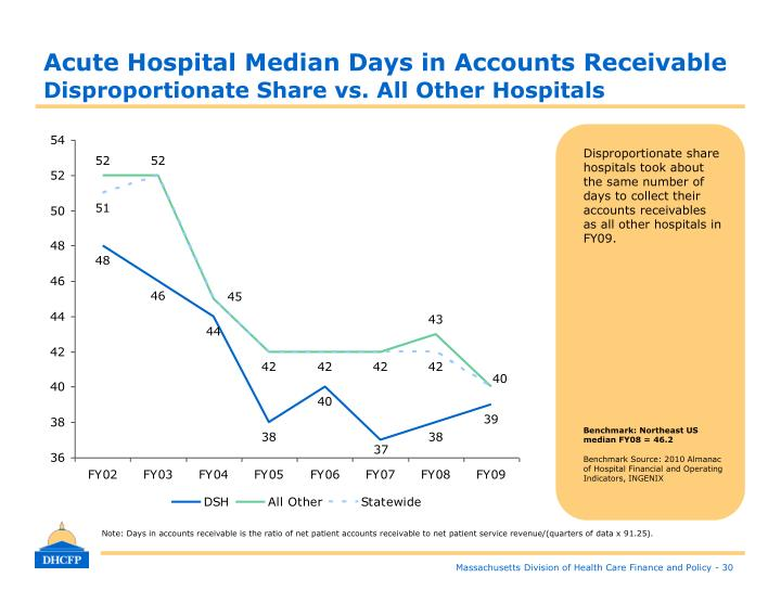 Acute Hospital Median Days in Accounts Receivable