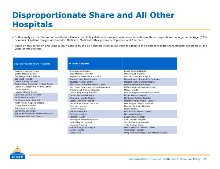 Disproportionate Share and All Other Hospitals