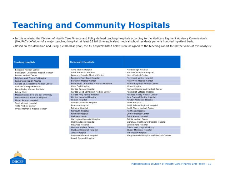 Teaching and Community Hospitals