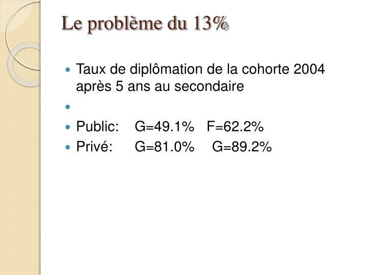 Le problème du 13%