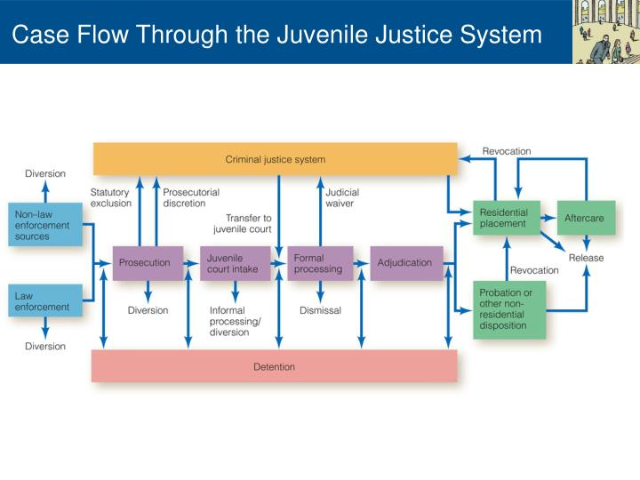 the failures in the us juvenile justice system A decade of ncsc research on blended sentencing of juvenile offenders  by providing the juvenile justice system with an intermediary response to juvenile.