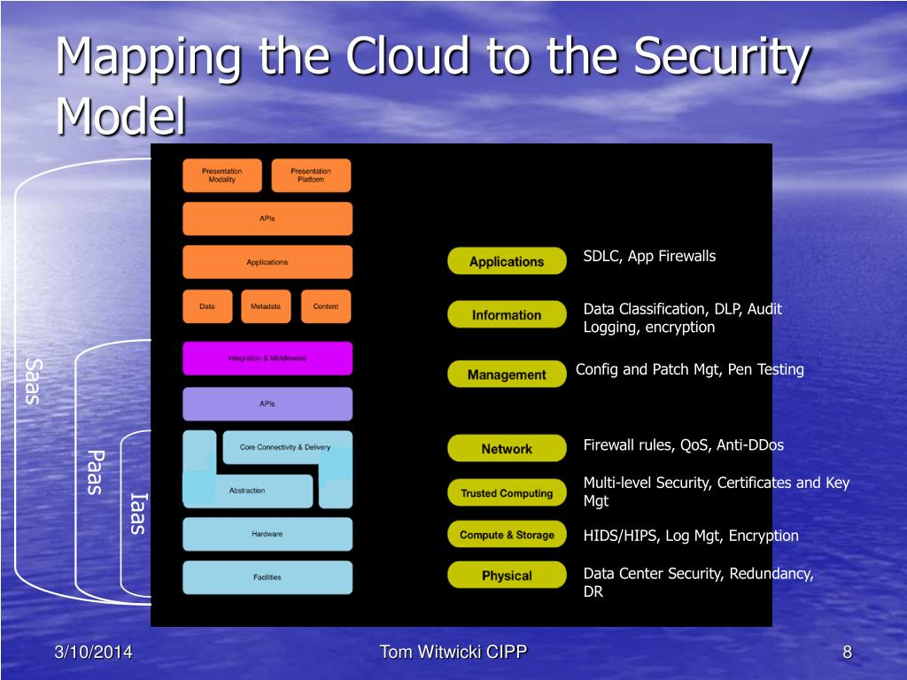 Mapping the Cloud to the Security Model