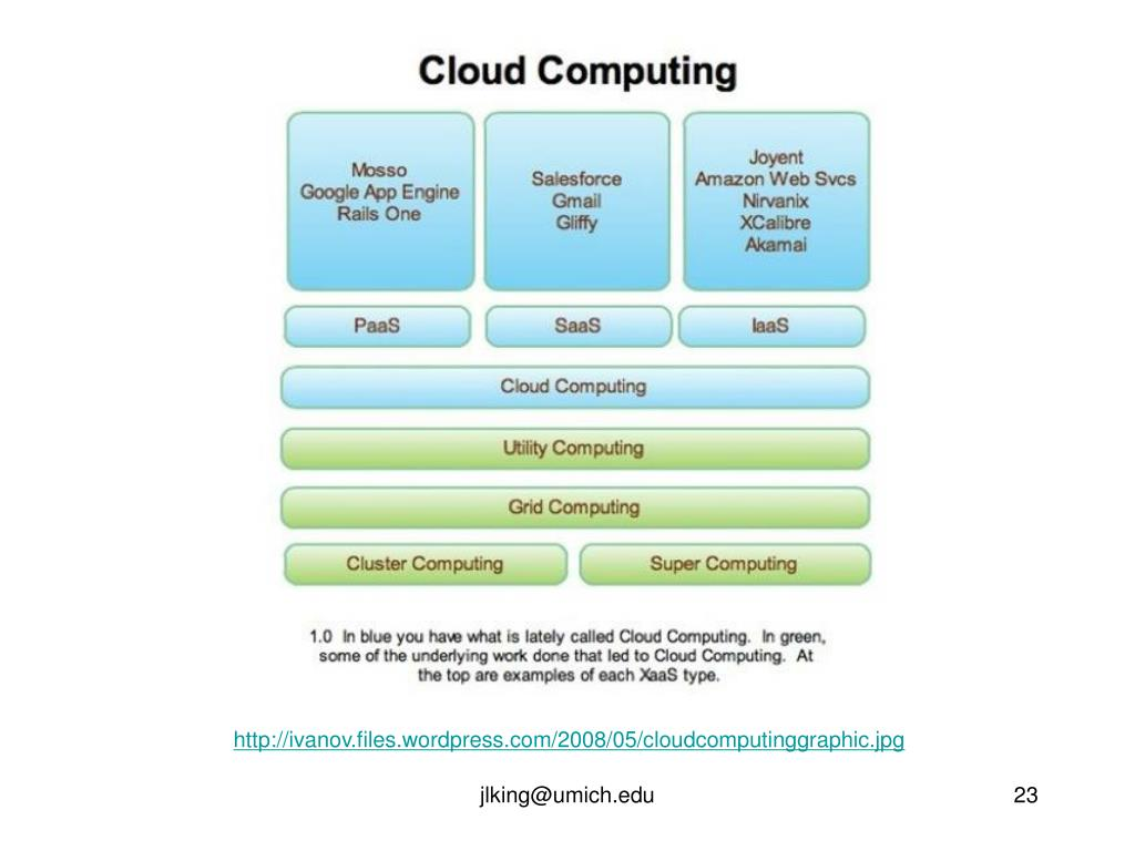 http://ivanov.files.wordpress.com/2008/05/cloudcomputinggraphic.jpg
