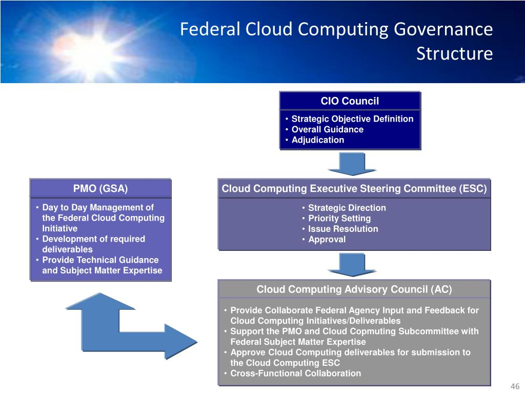 Federal Cloud Computing Governance Structure