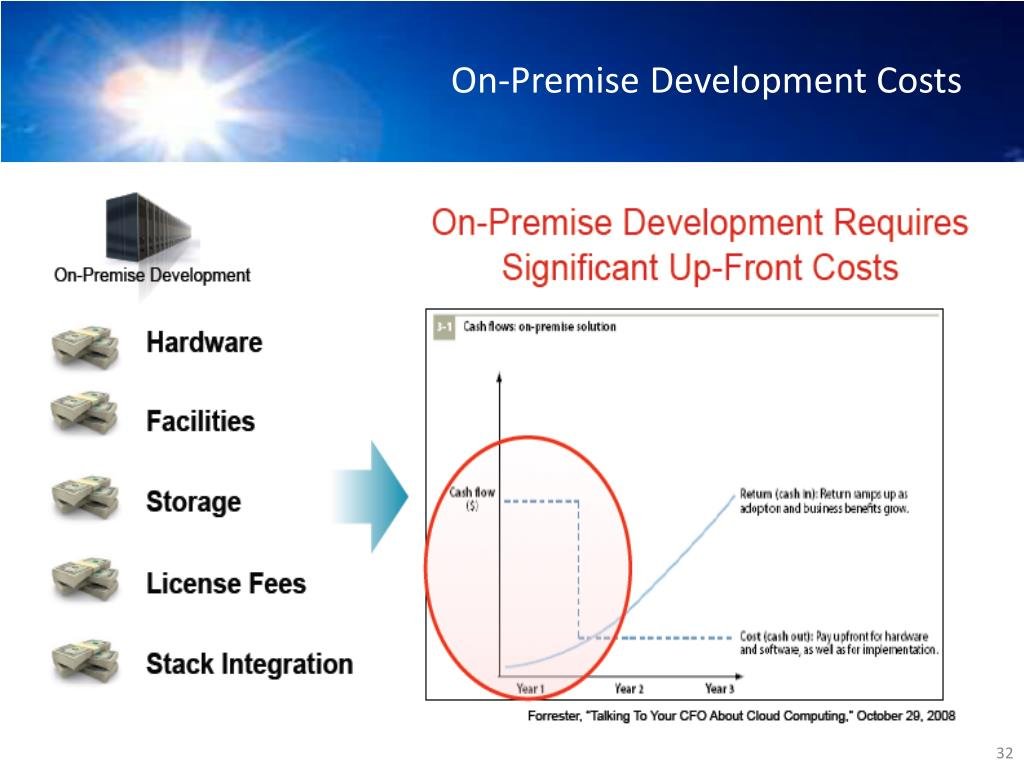 On-Premise Development Costs
